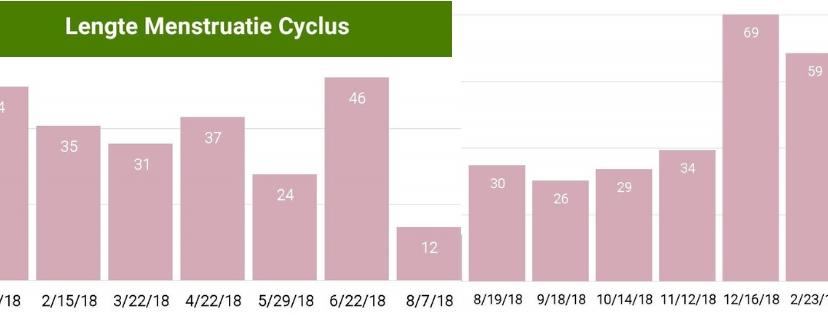 cyclus agenda meisjes van vijftig
